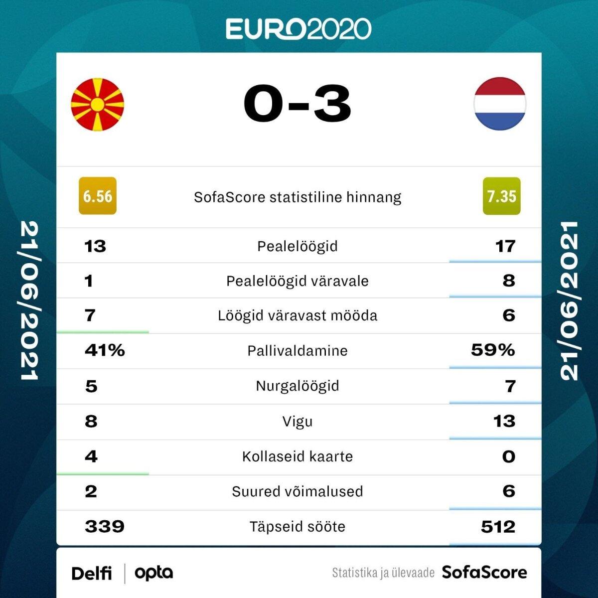Põhja-Makedoonia - Holland.