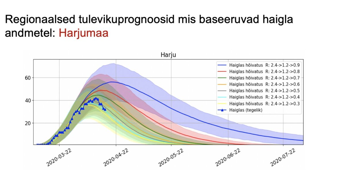 Harjumaal võib R0 jääda 0.9 kanti ehk tulevikku ennustab sinine joon.