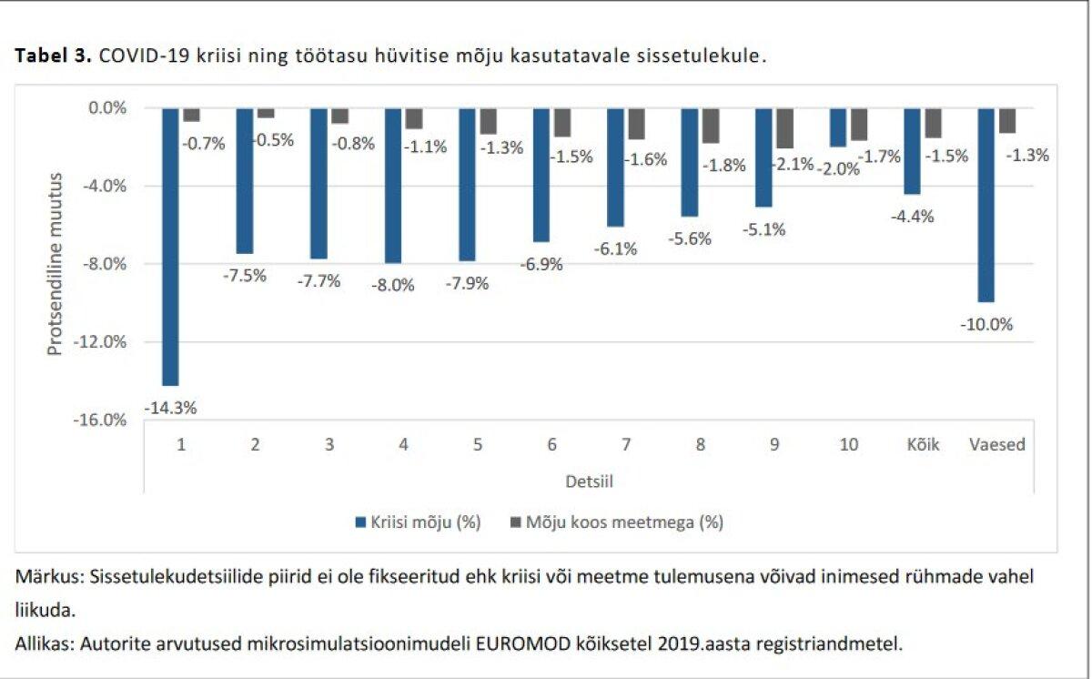 Töötasu hüvitise mõju sissetulekudetsiili lõikes