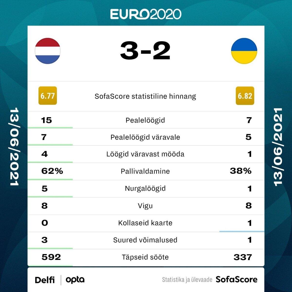 Holland vs Ukraina.