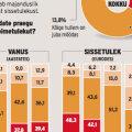 Eesti inimesed siplevad endiselt suures rahahädas