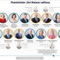 INTERAKTIIVNE GRAAFIK | Jüri Ratase valitsus: 608 päeva ja kaheksa ministrit