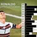 Cristiano Ronaldo koondise särgis löödud väravad