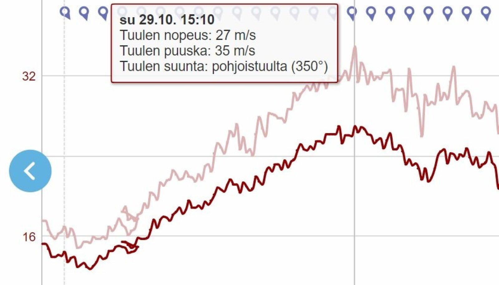 ekraanitõmmis (ilmatieteenlaitos.fi)