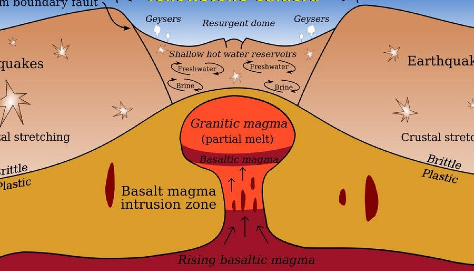 Magmakamber Yellowstone'i kaldeera all asub kümne kilomeetri sügavusel.