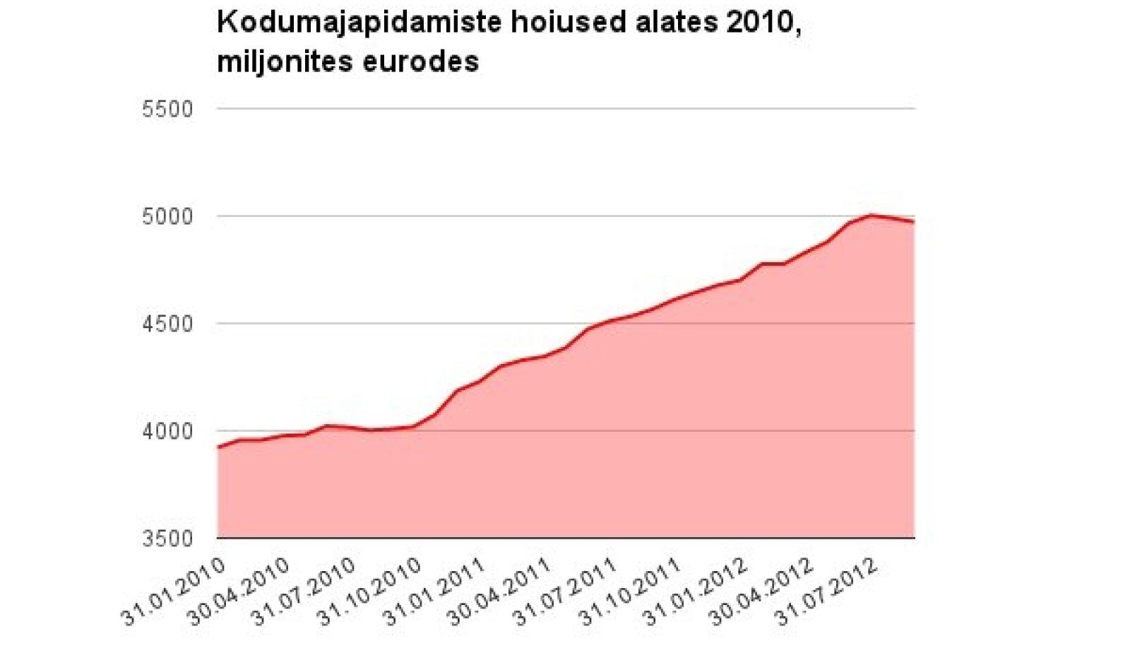 Kodumajapidamiste hoiused, allikas: Eesti Pank
