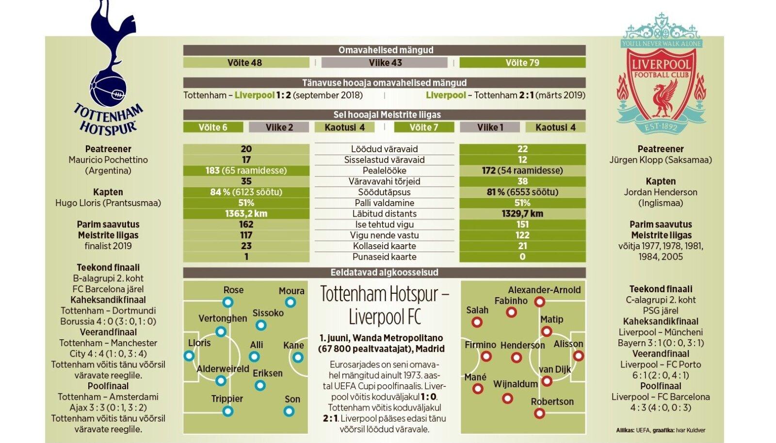 Meistrite liiga finaal: Tottenham vs Liverpool.