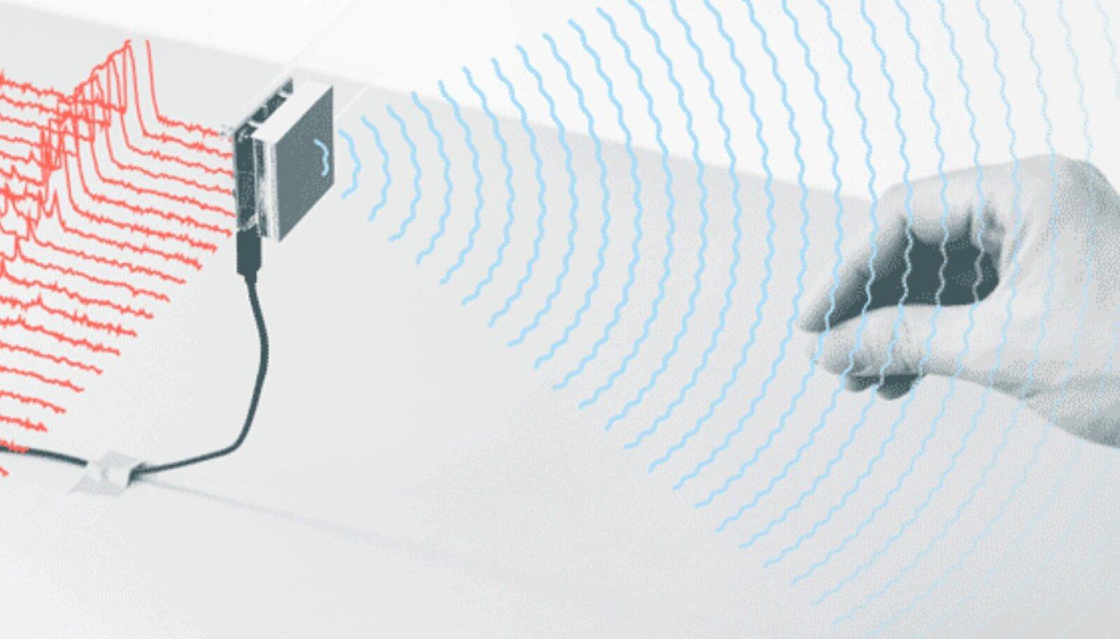 Soli radaritehnoloogia - kätt on vaja liigutada radari ees ning seeläbi saab nutiseadet kontrollida