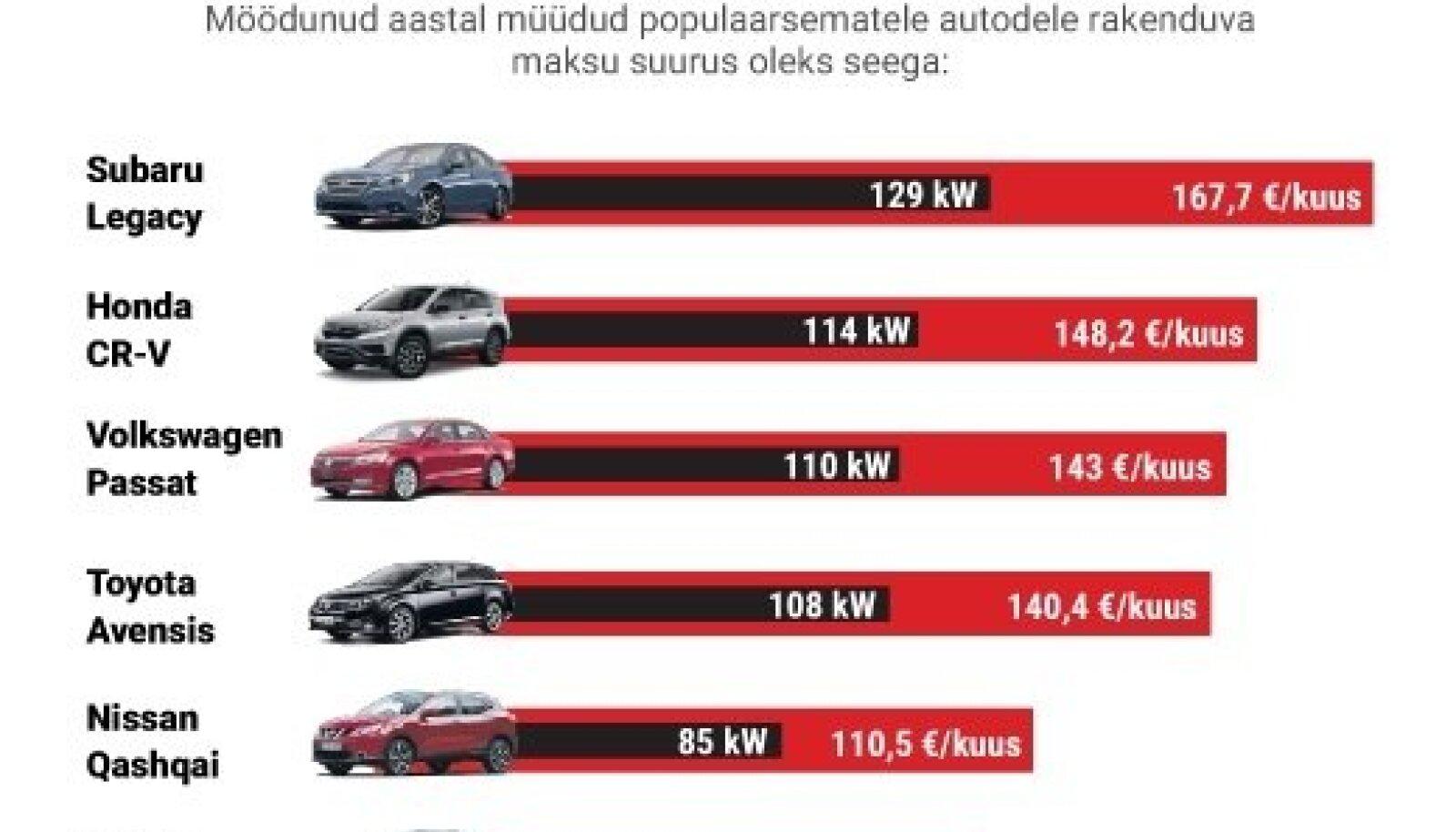 Kui palju peaks firmaauto eest kuus erisoodustusmaksu maksma?