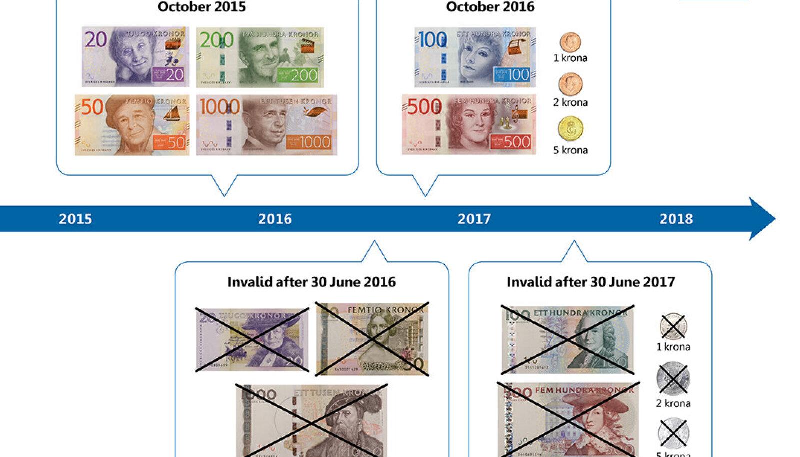 Rootsi rahade ringivahetuse tähtajad