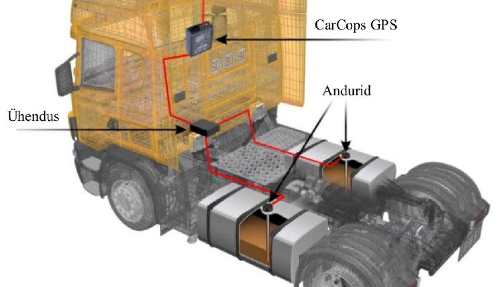 Kütusekulu täpne jälgimine ja kontrolli all hoidmine on väga oluline
