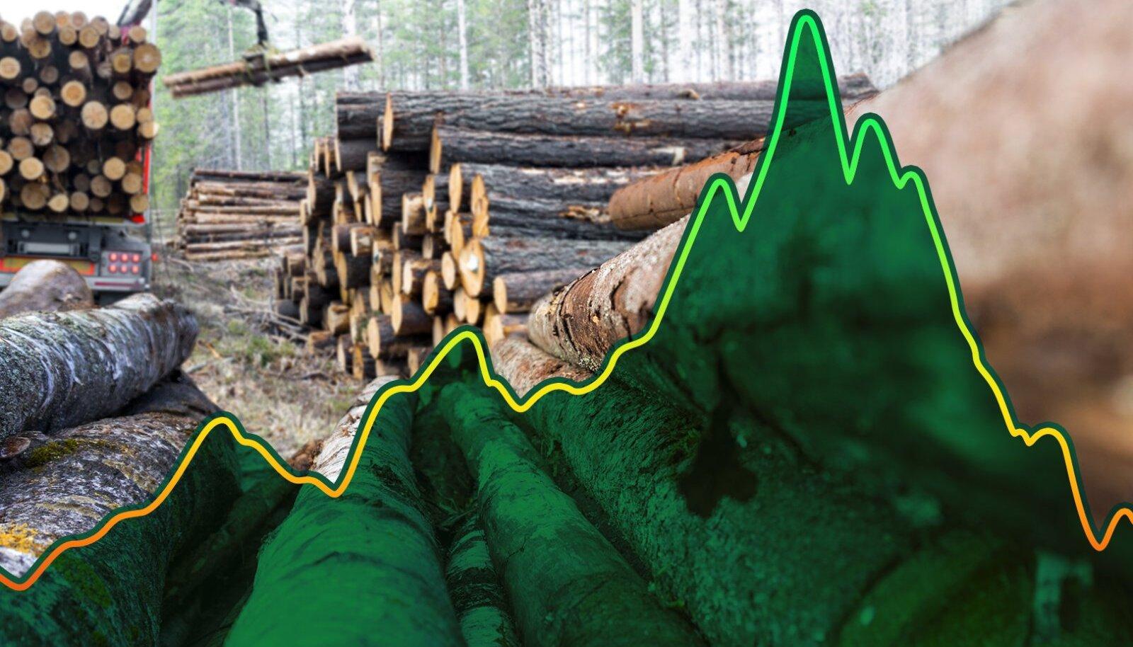 Graafik: Saematerjali hind maailmaturul 2021, allikas: Nasdaq