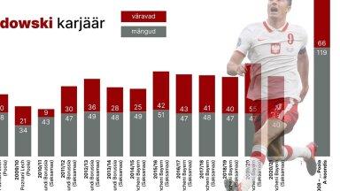 Robert Lewandowski statistika klubide ridades