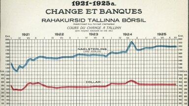 statistiline album 1925