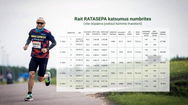 Rait Ratasepa katsumus arvudes