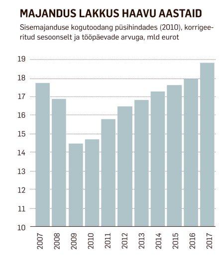 ab35c1ad0cf Muidugi leidus analüütikuid, poliitikuid ja ajakirjanikke, kes osutasid  hiigelsuurele maksebilansi puudujäägile (Eesti importis kaupu palju rohkem,  ...
