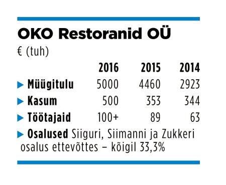 OKO Restoranid