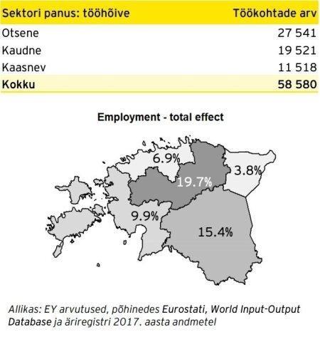 Metsasektori panus Eesti erinevate piirkondade tööhõivesse