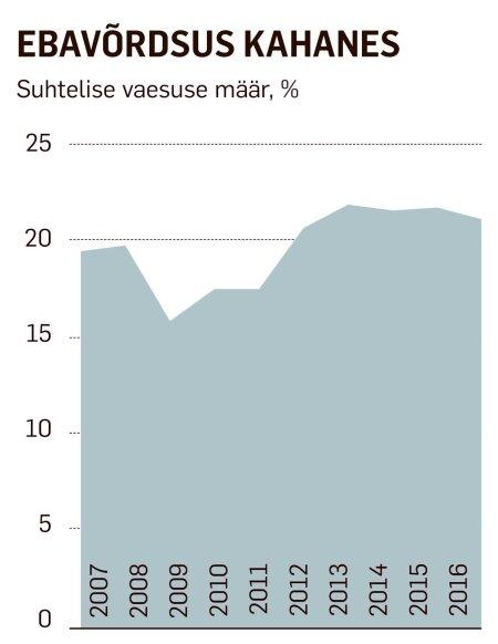 5301197714c Tarbijate kindlustunne libises miinusesse suvel 2007, aga see polnud  maailma lõpp. Rahandusministeerium prognoosis järgmiseks aastaks  7,3protsendilist ...