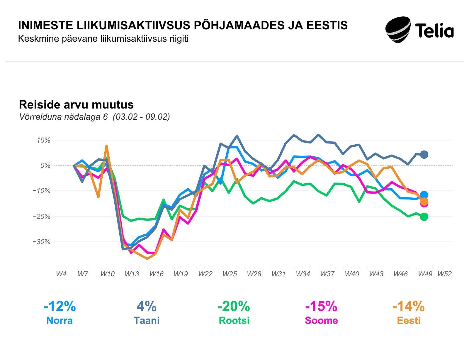 Analüüs:  inimesed liiguvad tunduvalt rohkem kui kevadise viiruslaine ajal